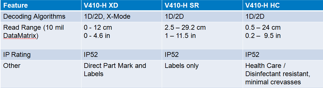 Technical specifications of hand held bar code readers