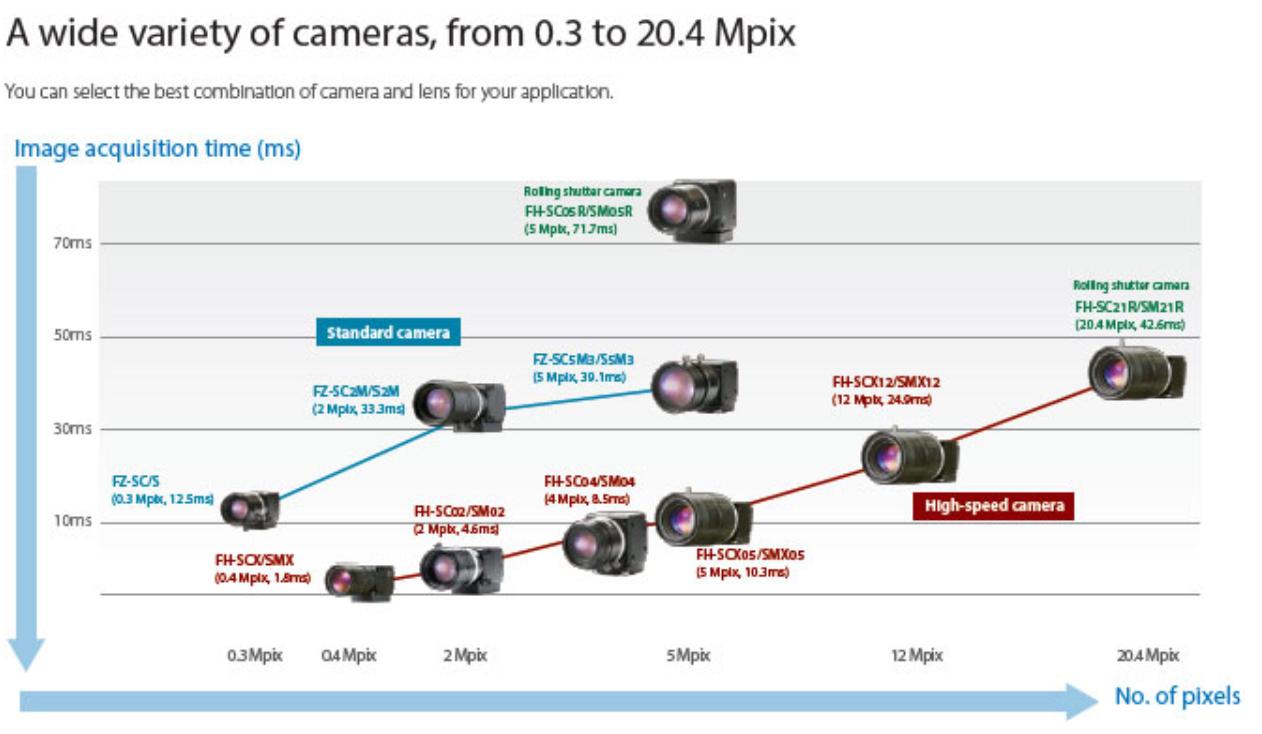 line diagram of Omron camera models